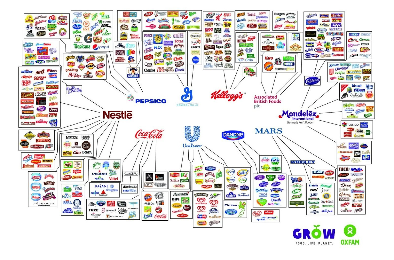 C:\Users\jimki\Documents\Green Stars Project site\Ethical Net\Big 10 food companies and their brands, from Oxfam.jpg